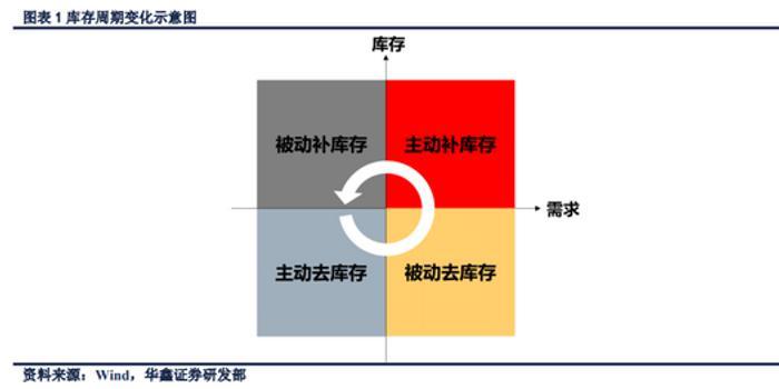 華鑫證券:新庫存周期崛起 中國經濟將于2-3季度觸底
