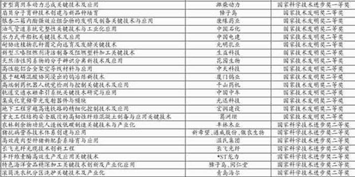 67家上市公司參與57個國家科學技術獎項目(附名單)
