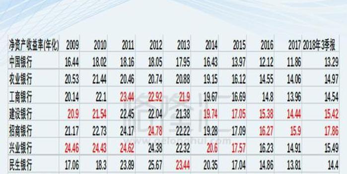 中國的銀行股到底有沒有投資價值?