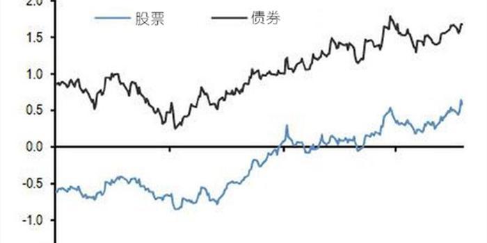 收益率曲線倒掛難倒摩根大通 自家分析師竟反向交易