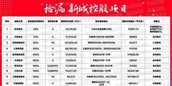 福建彩票網_新城控股:連續轉讓15個項目 回款超68億