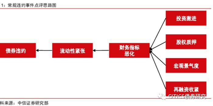 中信债券信视角看债:中国民企债救助启示与逻辑