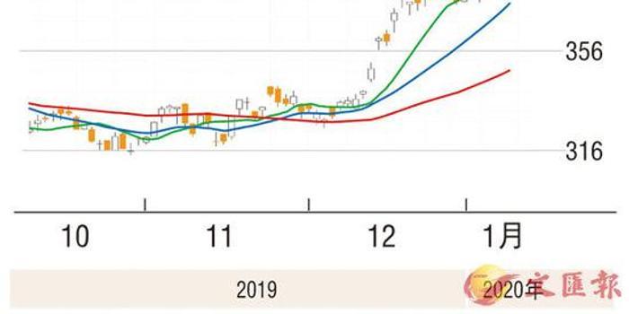 第一上海:騰訊目標價上調至473元 有21.24%上升空間
