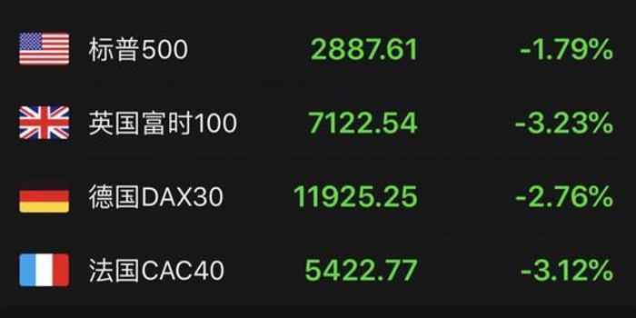又飛黑天鵝:歐美股市重挫 那一夜到底發生了什么?