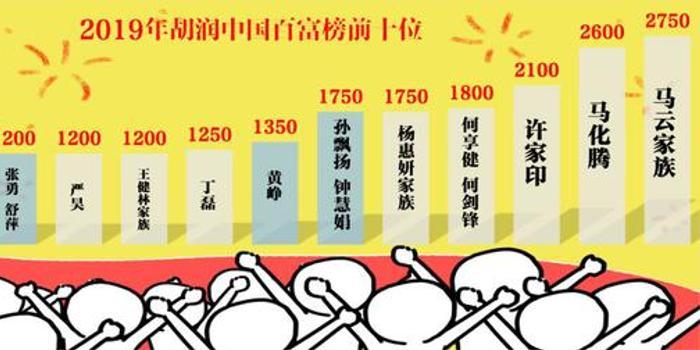 2019胡潤百富榜首發:這兩對夫妻比