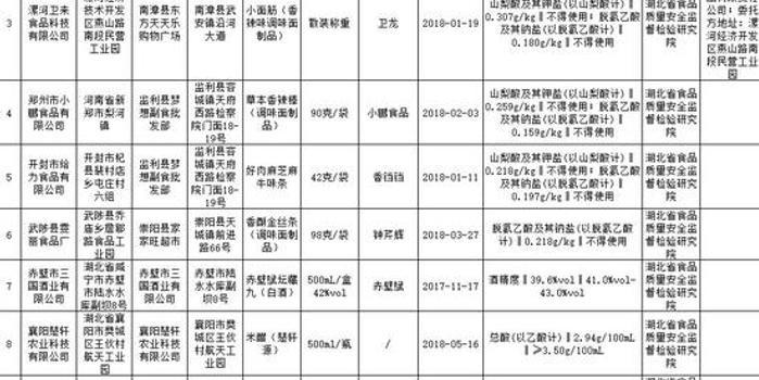 衛龍堅稱辣條合規 湖北食藥監局:已下架相關批次