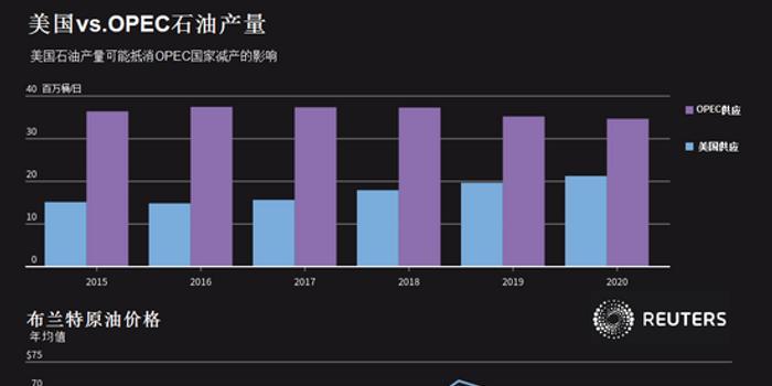 路透调查:全球经济放缓将使今明两年的油价承压