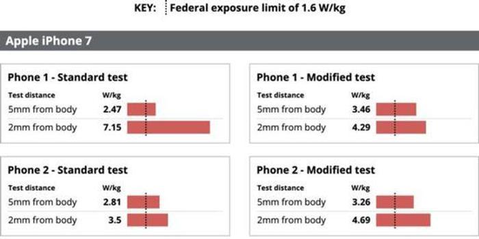 美國律師事務所起訴蘋果與三星:輻射超標數倍