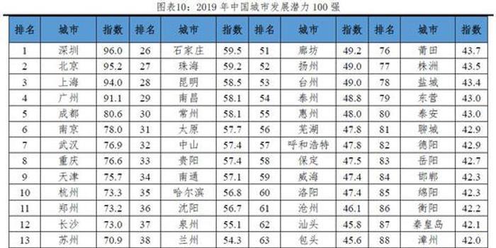 中国都会发展潜力排名:2019