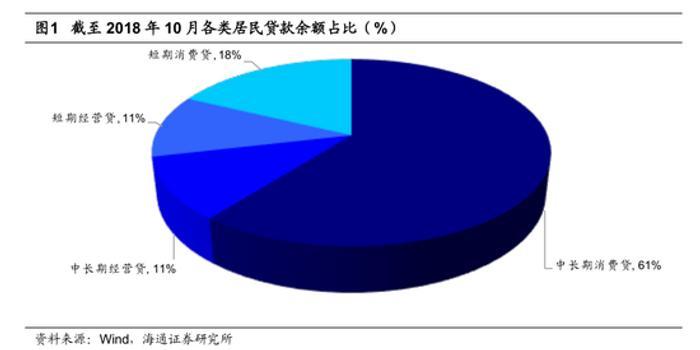 海通姜超:居民短期貸款激增 但消費貸帶來了消費嗎?