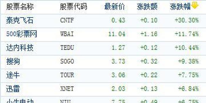 美股中概股指數上漲1.5%,創兩周最大漲幅