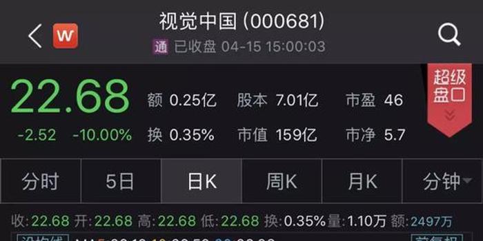 視覺中國市值兩天蒸發37億 曾被32家券商評級130次