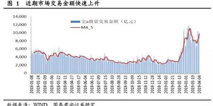 國君策略:經濟微觀改善繼續發酵 進擊正當時