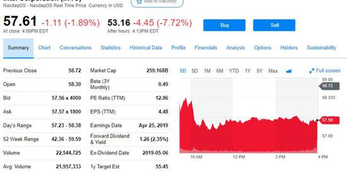 英特爾Q1營收和盈利利好但下調全年指引 盤后跌8%