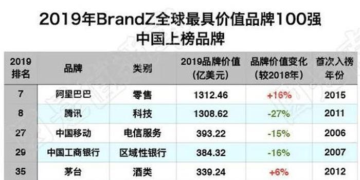全球最具品牌價值百強:中國15個品牌入榜 華為排第七