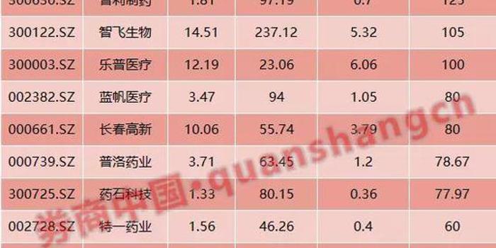 原料药板块高增长公司最多 ?#20013;?#24615;较好