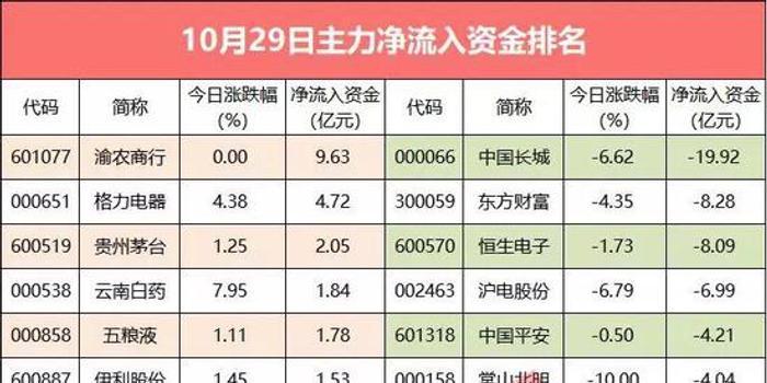 """超350億資金撤離A股 """"最慘""""新股吸金近10億"""