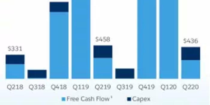 浙江雙色球走勢圖2_Salesforce二季報超預期 與阿里合作將提高亞太份額