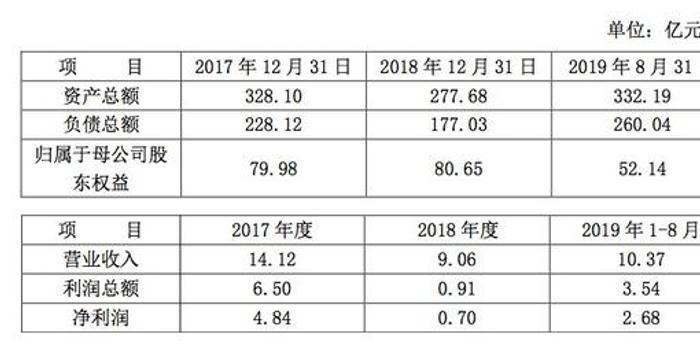 券業大事:上海證券百億增資 百聯替代國君成控股股東