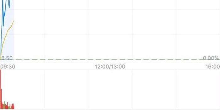 中國運動鞋服零售商巨頭終上市:滔搏登港股 盤初漲6%