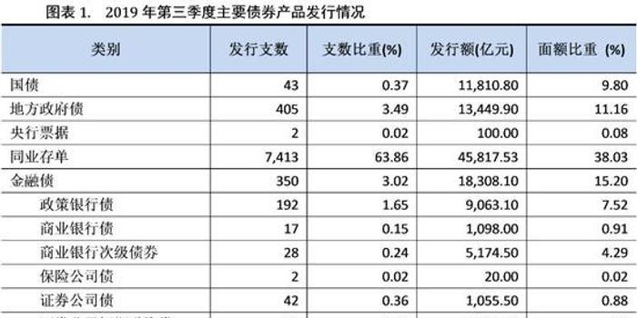新世紀評級:第三季度中國債券市場發行分析與展望