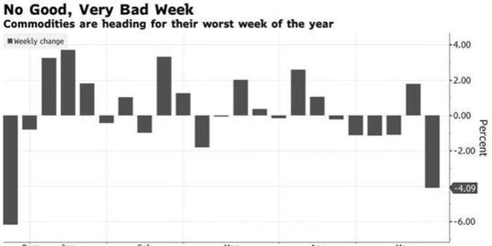 大宗商品邁向年內最糟糕單周表現 高盛:買入機會來了