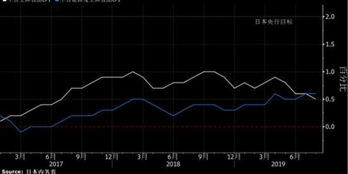 日本通胀触及两年低点 激发市场对日银下月宽松猜测
