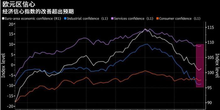 歐元區信心回暖或標志著經濟已經觸底