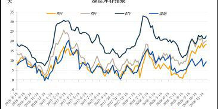 原油止跌穩心態 PTA四季度累庫被證偽反彈有基礎