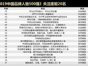 《2019中國品牌人物500強》研究報告
