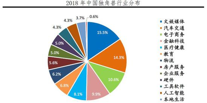 任澤平:中國獨角獸面臨科技含量不高等三大問題