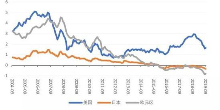 美債收益率一度下探 美國是否實施負利率政策?