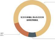 《財經智庫》發布全球經濟信心指數報告|附全文