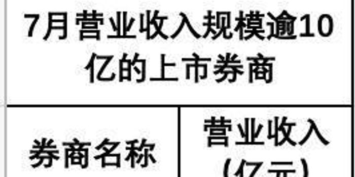 科創首月券商業績哪家強:中信雙冠軍 華鑫國元增長猛