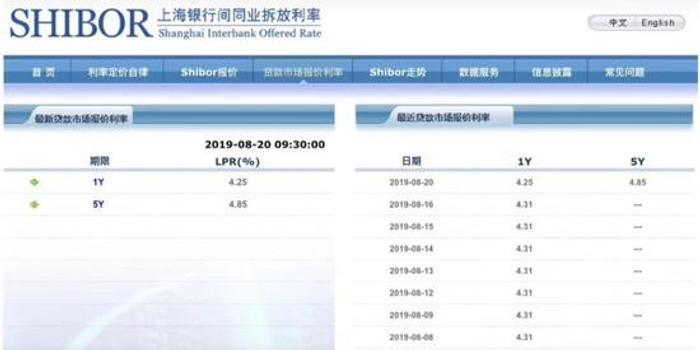 交易員看新LPR:報價市場化 利率互換需求上升