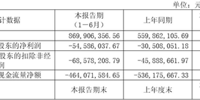 香飄飄虧損額擴大78%:現金凈流出4億 卻堅稱符合預期