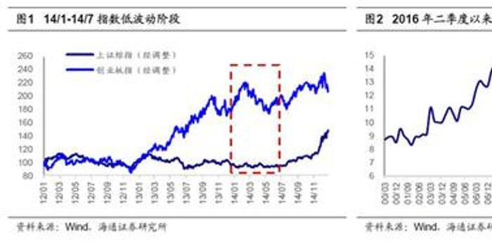 海通策略:A股能低波動橫盤嗎?
