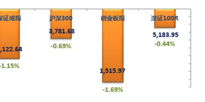 融通基金:預計科創板對主板的分流影響有限