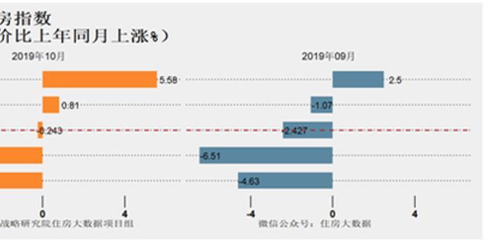明年樓市走勢如何?社科院:這10個城市房價可能下跌