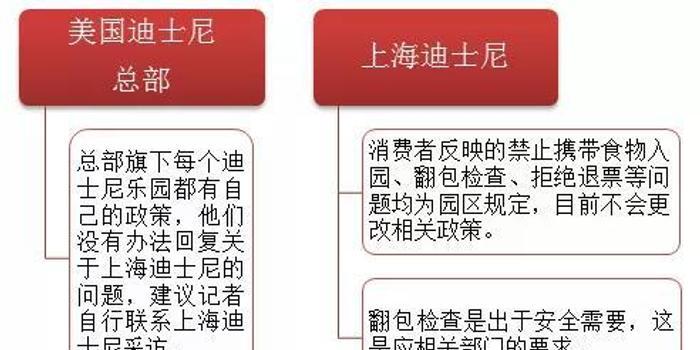 福彩3d中獎規則_上海迪士尼堅持翻包檢查 看輿論風暴如何加劇發酵?