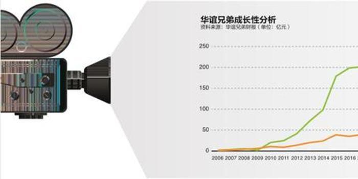"""騰訊分分彩計劃_""""查稅風暴""""后的華誼兄弟:斷尾求生 千億市值成泡影"""