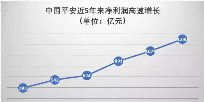 已突破1.5萬億市值的中國平安還能買嗎?