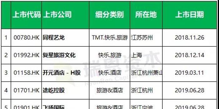 2018年以來旅游企業香港IPO上市匯總