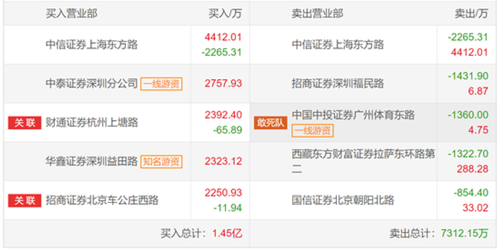 武汉凡谷龙虎榜解密:两年5.8倍!深圳益田?#25151;?#20013;接力