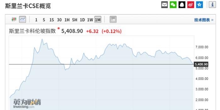 斯里蘭卡股市觸及逾6年新低 投資人拋售該國風險資產
