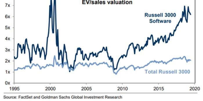 高盛:當前科技股估值過高 尤其不要投資軟件公司