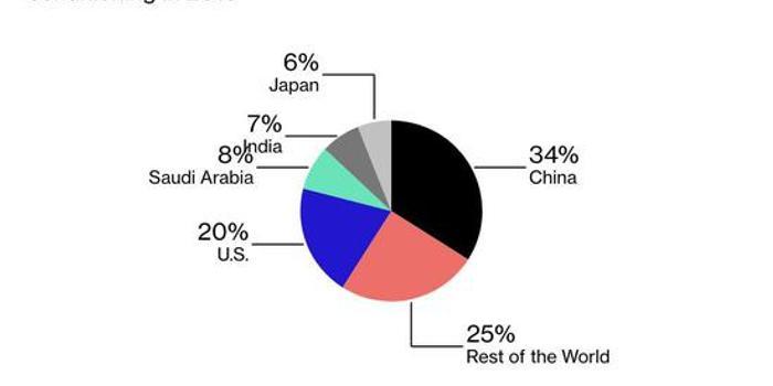外媒:中国成全球空调用电最多国家 超过美国