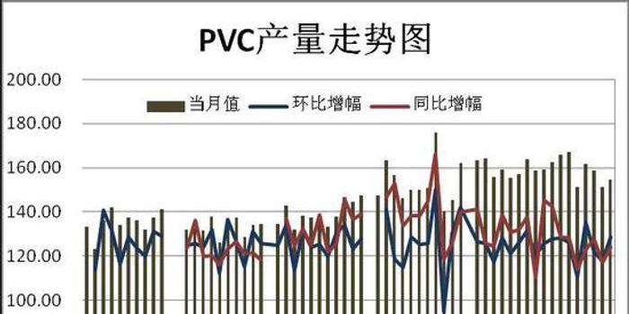 瑞達期貨:供應增加震蕩不振 PVC或將震蕩走低