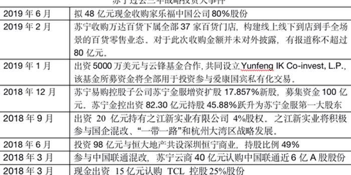 蘇寧為何頻繁買買買?過去三年戰略投資已超五百億