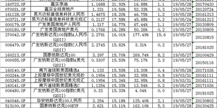 QDII基金掃描:表現最好產品賺269% 信誠銀華產品墊底